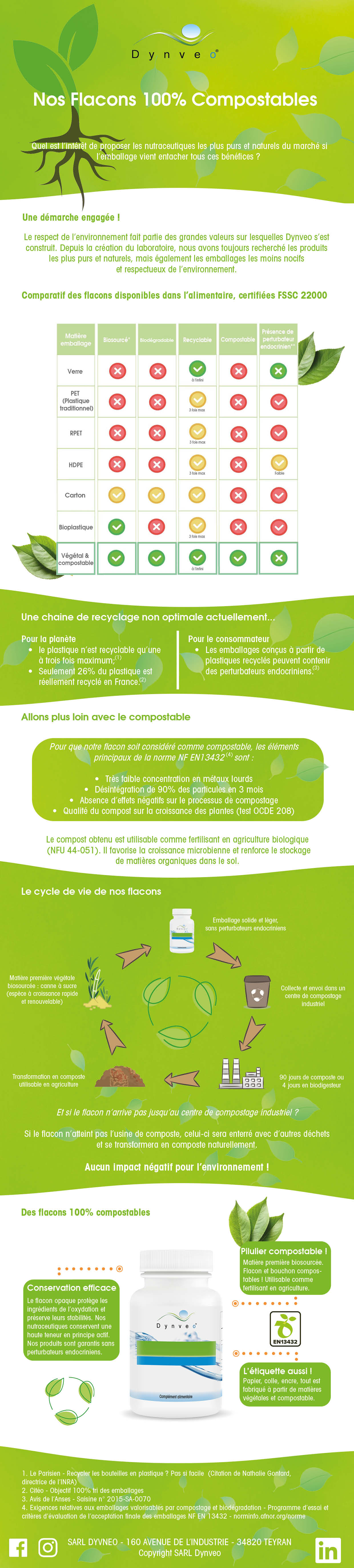 Inforgaphie flacons compostables